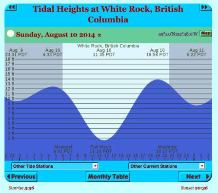 Tide Information White Rock Skimboarding